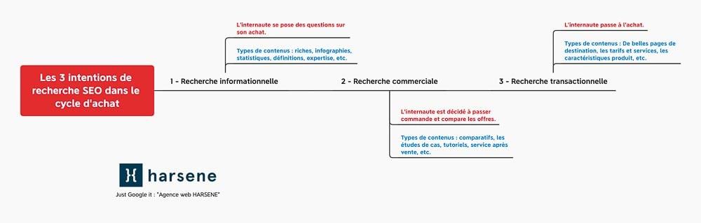 Schéma des intentions de recherches