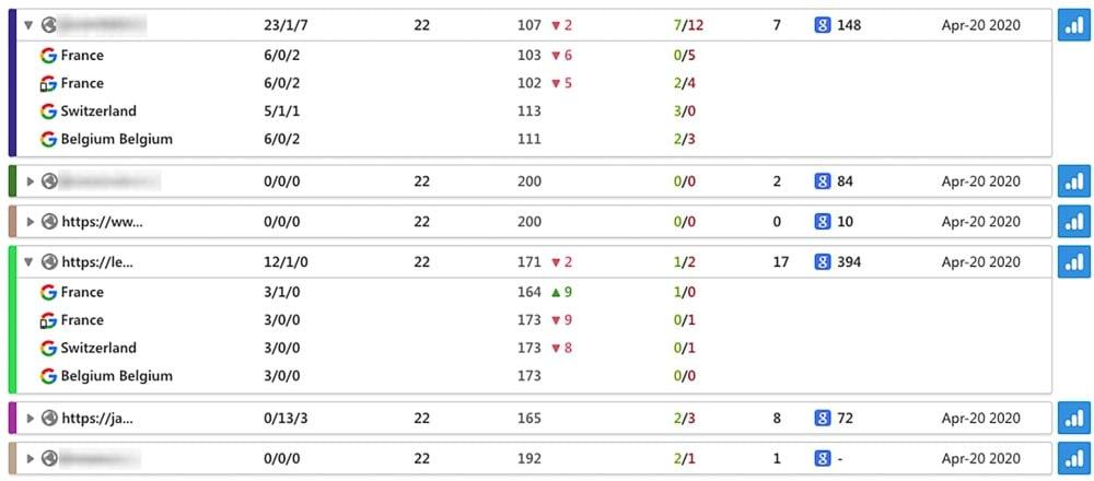Tableaux analyse de la concurrence SEO
